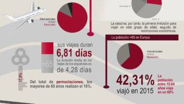 Senior Tourism in Spain and Europe